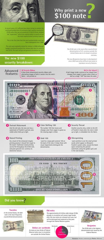 The new 100$ bill